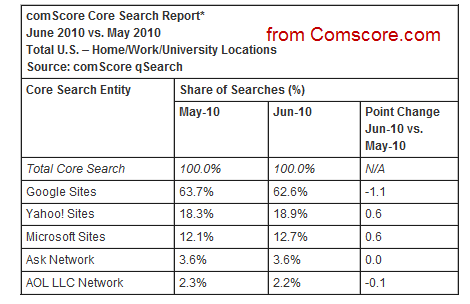 Search market share from comscore