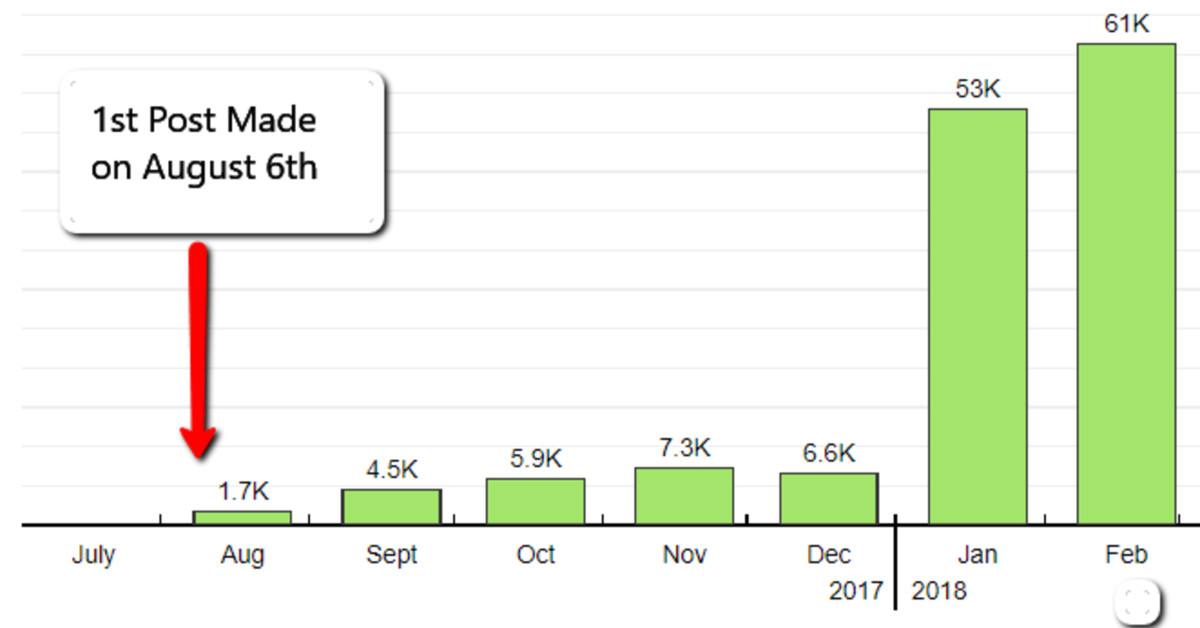 PotPieGirl's Traffic Growth to a Brand NEW Blog - here's how she did it